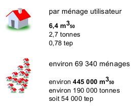 par ménage utilisateur : 6.4M3_50 soit 2.7 tonnes soit 0.75tep