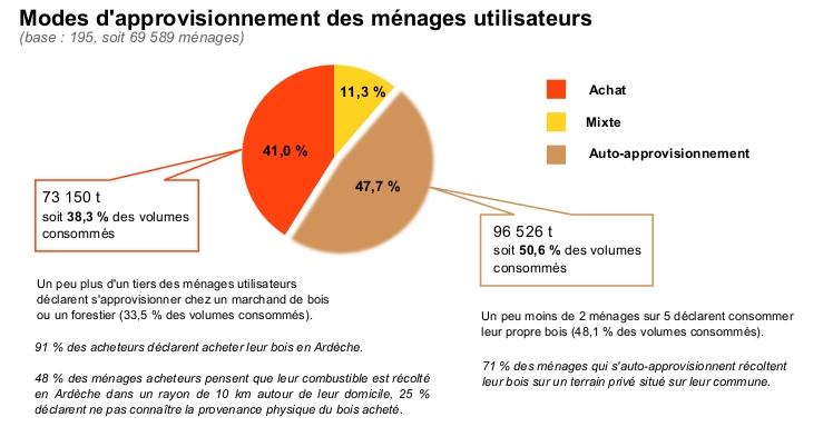 41% achètent leur bois. 48% consomment leur propre bois.