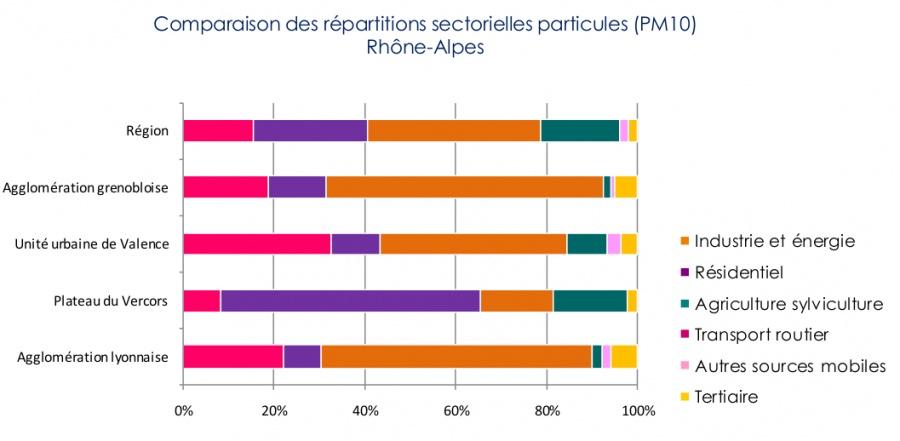 Répartition des sources de particules selon différentes zones géographiques. Source : Air Rhône-Alpes
