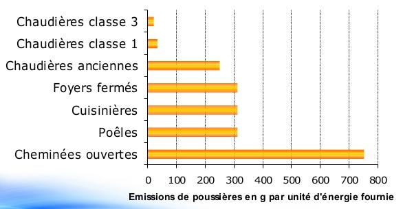 Emissions de poussières selon le type d'appareil. Source : Ageden
