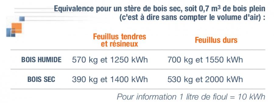 Contenu énergétique d'un stère selon l'essence du bois et son humidité. Source : IERA.