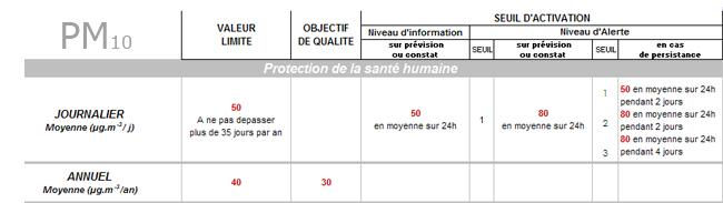 Synthèse réglementation PM10 - pollution particules fines