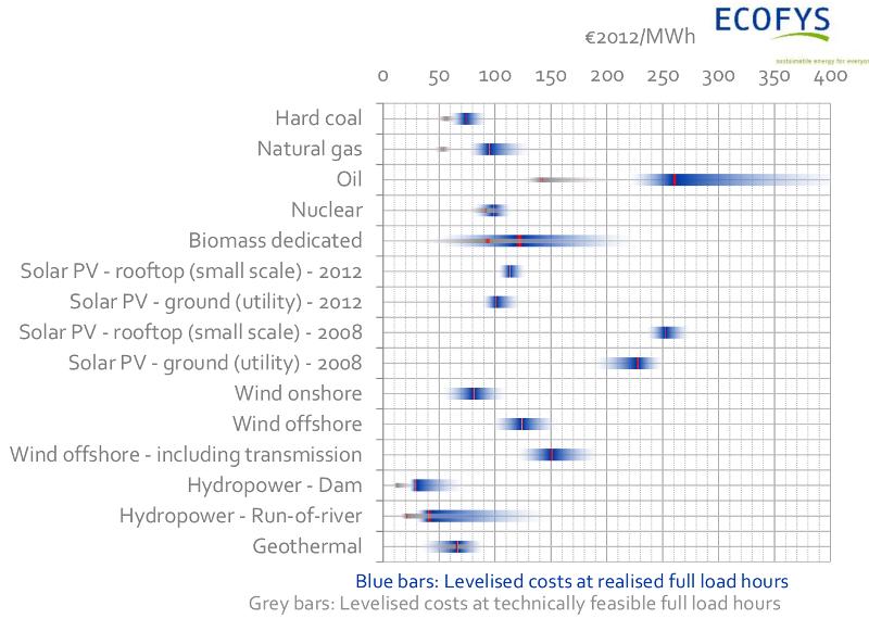 les prix des énergies selon l'étude