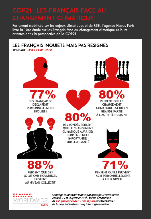 77% des français se déclarent personnellement inquiets du changement climatique.