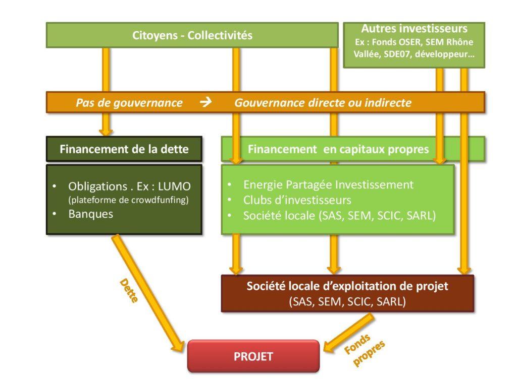 Financer les projets ENR - SCHEMA 01-12-16